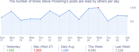 How many times Steve Pickering's posts are read daily