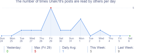 How many times Unak78's posts are read daily