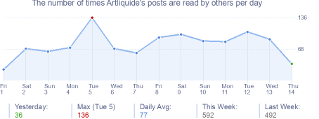 How many times Artliquide's posts are read daily