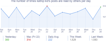 How many times katnip kid's posts are read daily