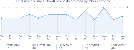 How many times DavidG2's posts are read daily