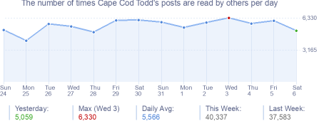 How many times Cape Cod Todd's posts are read daily