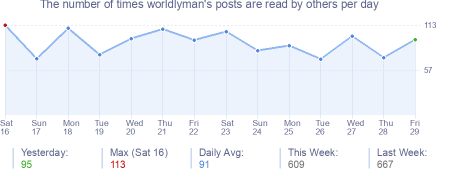 How many times worldlyman's posts are read daily