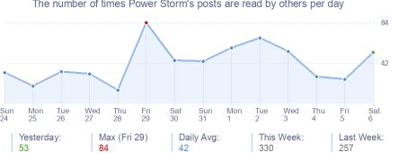 How many times Power Storm's posts are read daily
