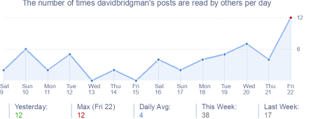 How many times davidbridgman's posts are read daily