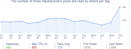 How many times NeutralZone's posts are read daily