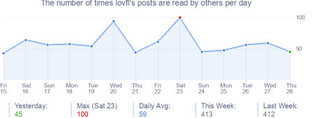 How many times lovfl's posts are read daily