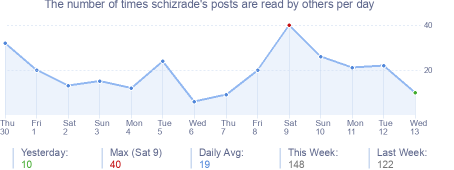 How many times schizrade's posts are read daily