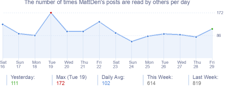 How many times MattDen's posts are read daily