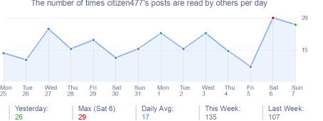 How many times citizen477's posts are read daily