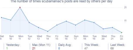 How many times scubamaniac's posts are read daily