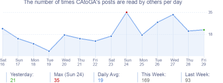 How many times CAtoGA's posts are read daily