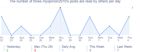 How many times myopinion2010's posts are read daily