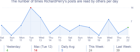 How many times RichardPerry's posts are read daily
