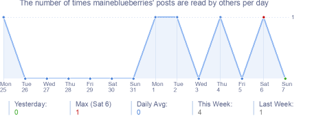 How many times maineblueberries's posts are read daily