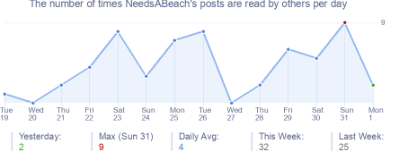 How many times NeedsABeach's posts are read daily