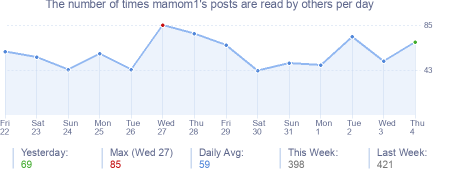 How many times mamom1's posts are read daily
