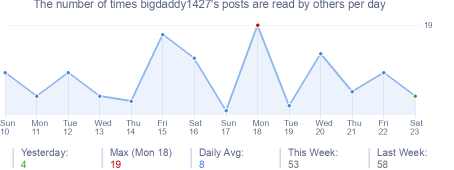 How many times bigdaddy1427's posts are read daily