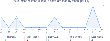 How many times Lilliput3's posts are read daily