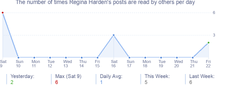 How many times Regina Harden's posts are read daily