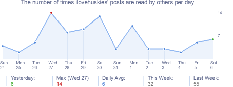 How many times ilovehuskies's posts are read daily