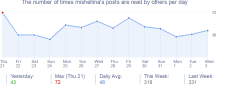 How many times mishellina's posts are read daily