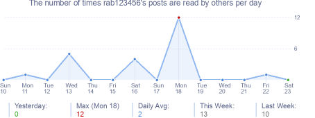 How many times rab123456's posts are read daily