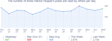 How many times Harbor Hopper's posts are read daily