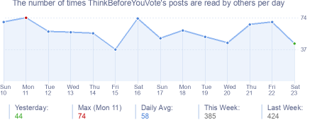 How many times ThinkBeforeYouVote's posts are read daily