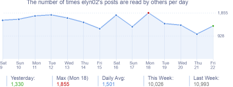 How many times elyn02's posts are read daily