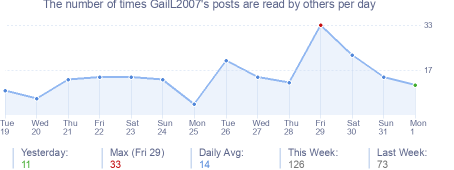How many times GailL2007's posts are read daily