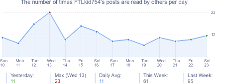 How many times FTLkid754's posts are read daily