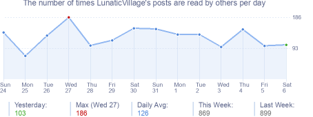 How many times LunaticVillage's posts are read daily