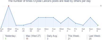How many times Crystal Lance's posts are read daily