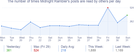 How many times Midnight Rambler's posts are read daily