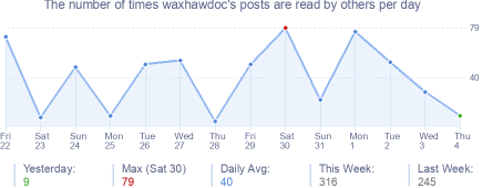 How many times waxhawdoc's posts are read daily