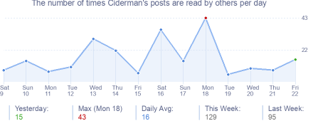 How many times Ciderman's posts are read daily
