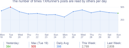 How many times TXRunner's posts are read daily