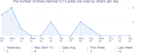 How many times marmar121's posts are read daily