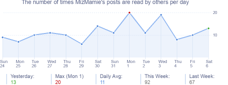 How many times MizMamie's posts are read daily
