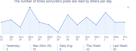 How many times sorryville's posts are read daily
