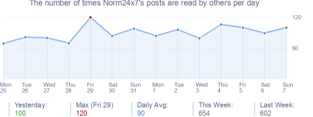 How many times Norm24x7's posts are read daily