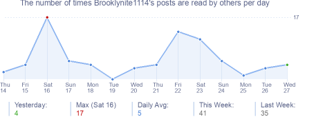 How many times Brooklynite1114's posts are read daily