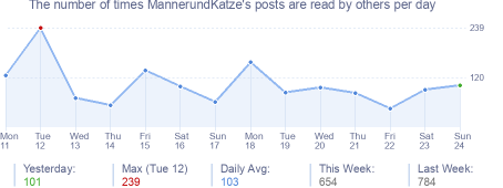 How many times MannerundKatze's posts are read daily