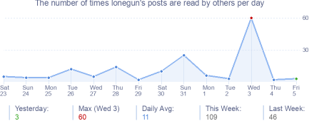 How many times lonegun's posts are read daily