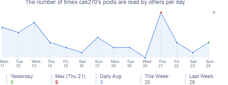 How many times cak270's posts are read daily