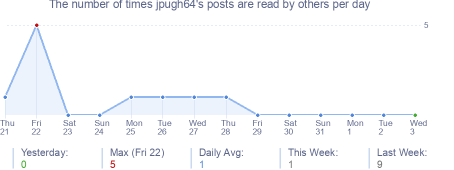 How many times jpugh64's posts are read daily