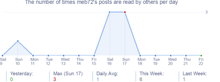 How many times meb72's posts are read daily