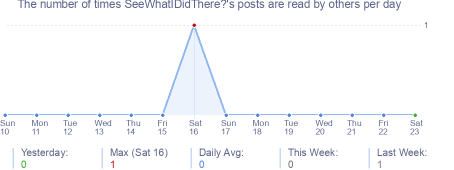 How many times SeeWhatIDidThere?'s posts are read daily