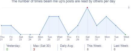 How many times beam me up's posts are read daily